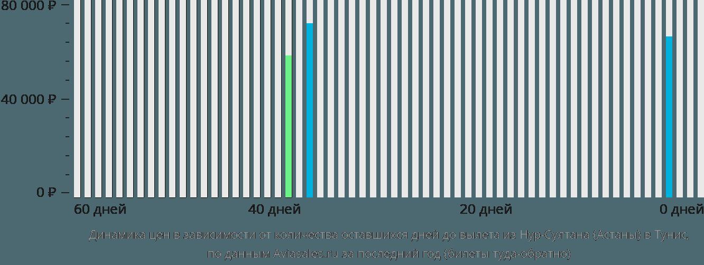 Динамика цен в зависимости от количества оставшихся дней до вылета из Нур-Султана (Астаны) в Тунис