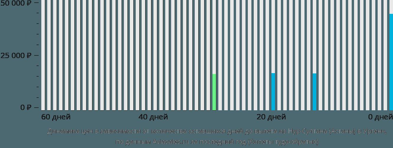 Динамика цен в зависимости от количества оставшихся дней до вылета из Нур-Султана (Астаны) в Ургенч