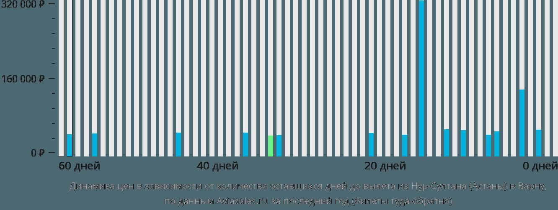 Динамика цен в зависимости от количества оставшихся дней до вылета из Астаны в Варну