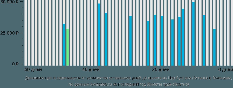 Динамика цен в зависимости от количества оставшихся дней до вылета из Нур-Султана (Астаны) в Валенсию