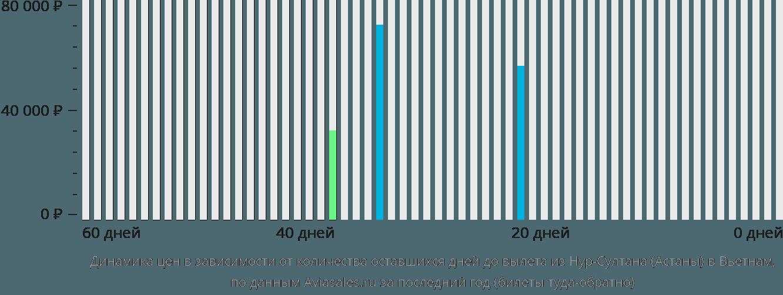 Динамика цен в зависимости от количества оставшихся дней до вылета из Нур-Султана (Астаны) в Вьетнам