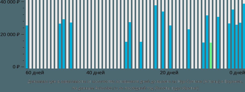 Динамика цен в зависимости от количества оставшихся дней до вылета из Астаны в Воронеж