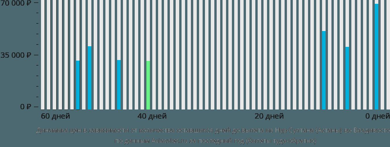 Динамика цен в зависимости от количества оставшихся дней до вылета из Астаны во Владивосток
