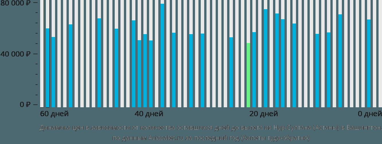 Динамика цен в зависимости от количества оставшихся дней до вылета из Астаны в Вашингтон