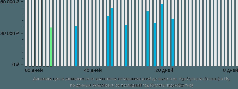 Динамика цен в зависимости от количества оставшихся дней до вылета из Нур-Султана (Астаны) в Иу