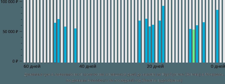 Динамика цен в зависимости от количества оставшихся дней до вылета из Нур-Султана (Астаны) в Монреаль