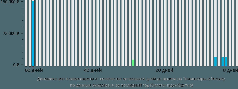 Динамика цен в зависимости от количества оставшихся дней до вылета из Тимишоары в Москву