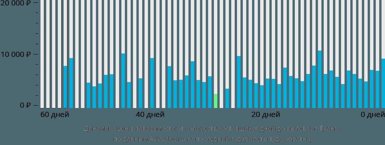 Динамика цен в зависимости от количества оставшихся дней до вылета из Транга