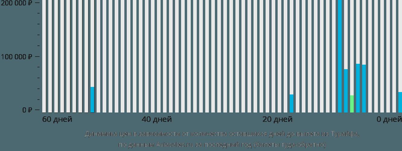 Динамика цен в зависимости от количества оставшихся дней до вылета из Тураифа