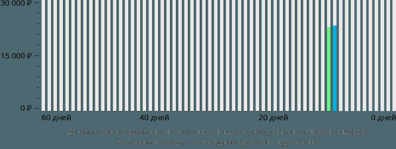 Динамика цен в зависимости от количества оставшихся дней до вылета из Турбата в Шарджу