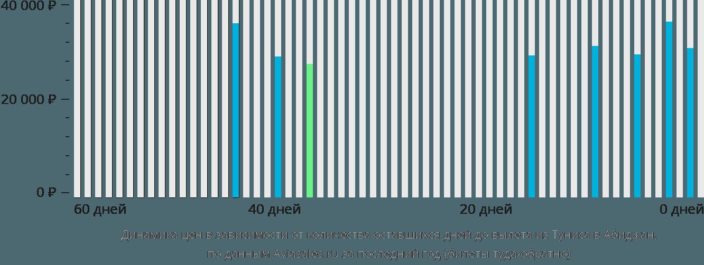 Динамика цен в зависимости от количества оставшихся дней до вылета из Туниса в Абиджан