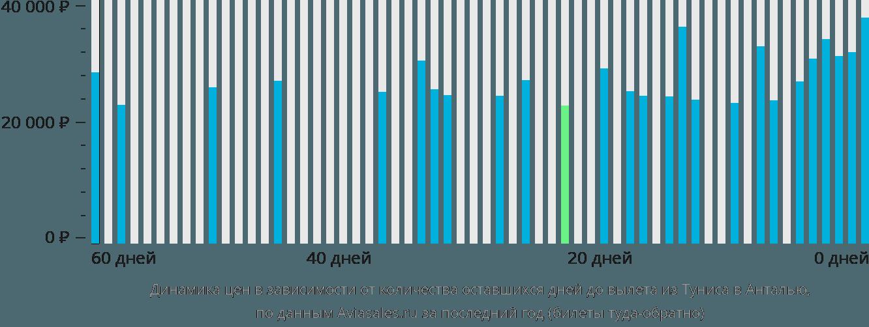 Динамика цен в зависимости от количества оставшихся дней до вылета из Туниса в Анталью