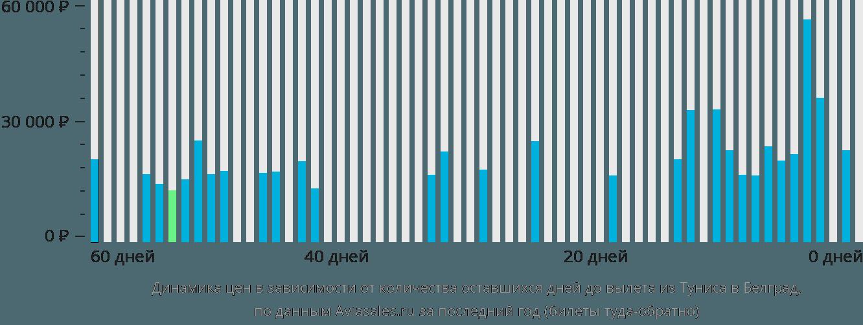 Динамика цен в зависимости от количества оставшихся дней до вылета из Туниса в Белград