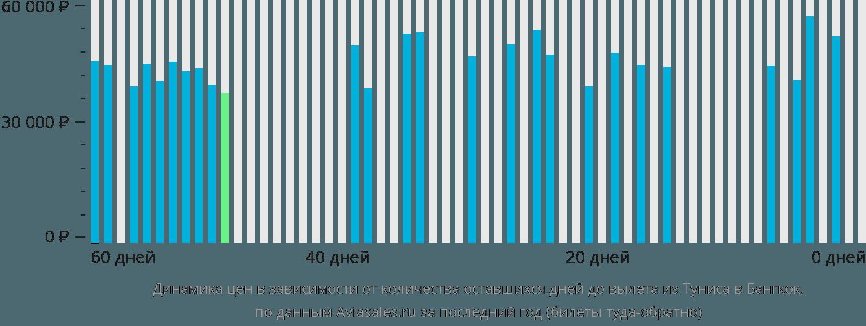 Динамика цен в зависимости от количества оставшихся дней до вылета из Туниса в Бангкок