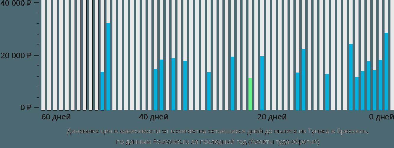 Динамика цен в зависимости от количества оставшихся дней до вылета из Туниса в Брюссель