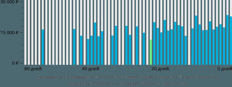 Динамика цен в зависимости от количества оставшихся дней до вылета из Туниса в Касабланку