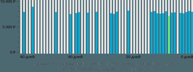 Динамика цен в зависимости от количества оставшихся дней до вылета из Туниса в Джербу