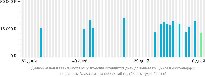 Динамика цен в зависимости от количества оставшихся дней до вылета из Туниса в Дюссельдорф