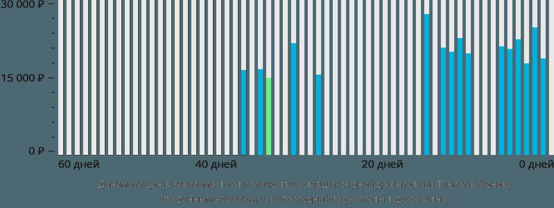 Динамика цен в зависимости от количества оставшихся дней до вылета из Туниса в Женеву