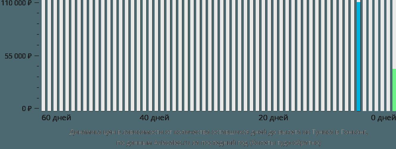 Динамика цен в зависимости от количества оставшихся дней до вылета из Туниса в Гонконг