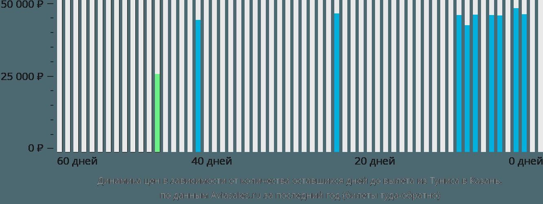 Динамика цен в зависимости от количества оставшихся дней до вылета из Туниса в Казань