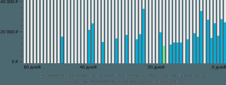 Динамика цен в зависимости от количества оставшихся дней до вылета из Туниса в Лондон