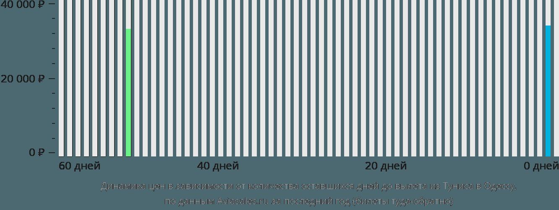 Динамика цен в зависимости от количества оставшихся дней до вылета из Туниса в Одессу