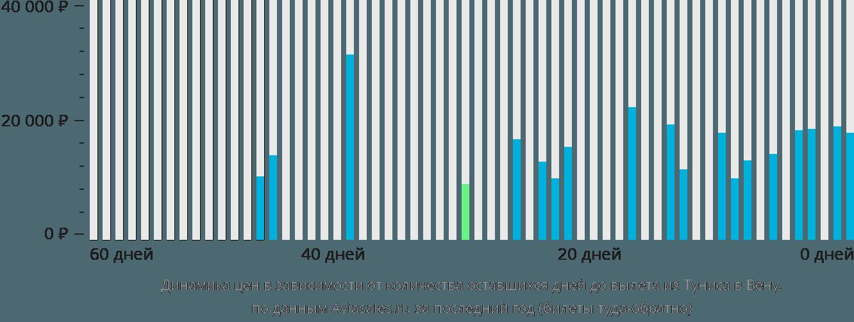 Динамика цен в зависимости от количества оставшихся дней до вылета из Туниса в Вену