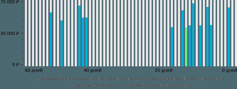 Динамика цен в зависимости от количества оставшихся дней до вылета из Туниса в Вашингтон