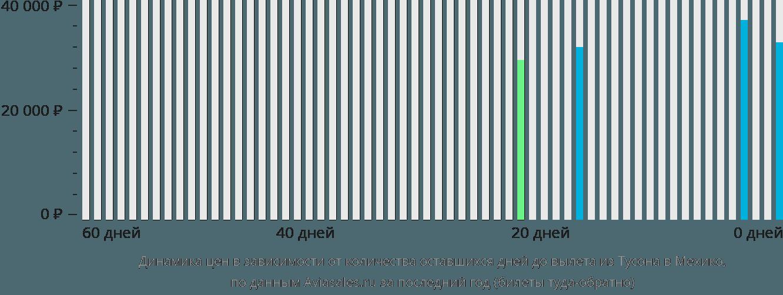Динамика цен в зависимости от количества оставшихся дней до вылета из Тусона в Мехико