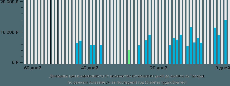 Динамика цен в зависимости от количества оставшихся дней до вылета из Талары