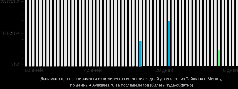 Динамика цен в зависимости от количества оставшихся дней до вылета из Тайюаня в Москву