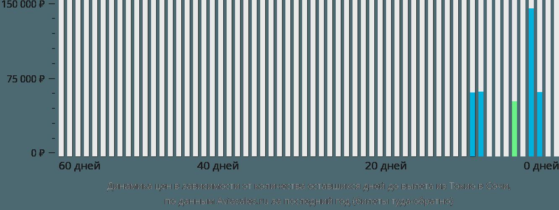 Динамика цен в зависимости от количества оставшихся дней до вылета из Токио в Сочи