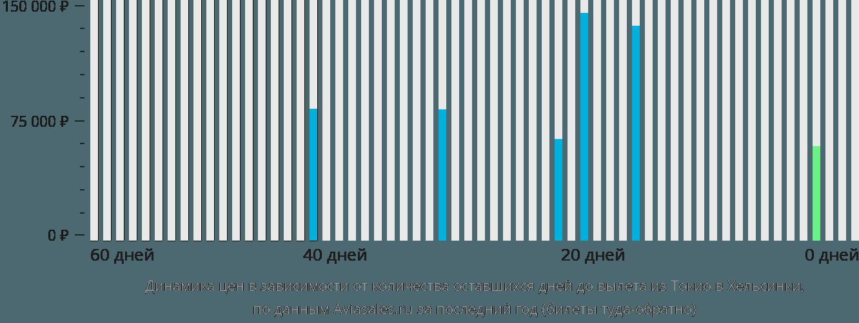 Динамика цен в зависимости от количества оставшихся дней до вылета из Токио в Хельсинки