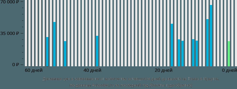Динамика цен в зависимости от количества оставшихся дней до вылета из Токио в Иркутск