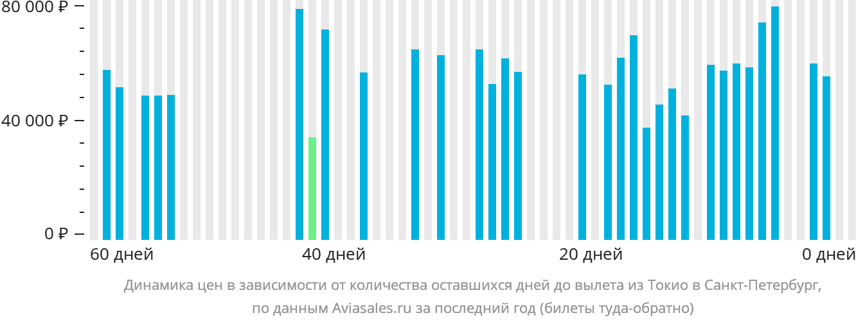 Динамика цен в зависимости от количества оставшихся дней до вылета из Токио в Санкт-Петербург