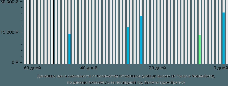 Динамика цен в зависимости от количества оставшихся дней до вылета из Токио в Мемамбецу