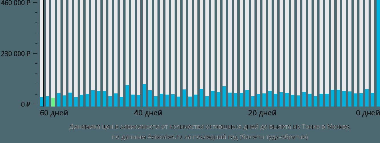 Динамика цен в зависимости от количества оставшихся дней до вылета из Токио в Москву