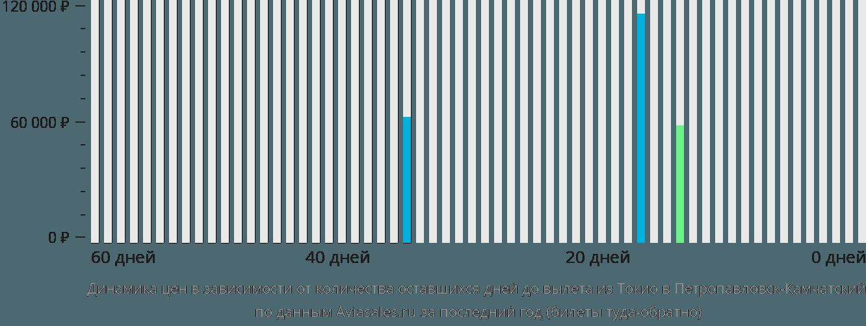 Динамика цен в зависимости от количества оставшихся дней до вылета из Токио в Петропавловск-Камчатский