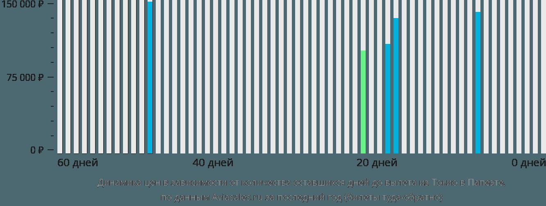 Динамика цен в зависимости от количества оставшихся дней до вылета из Токио в Папеэте
