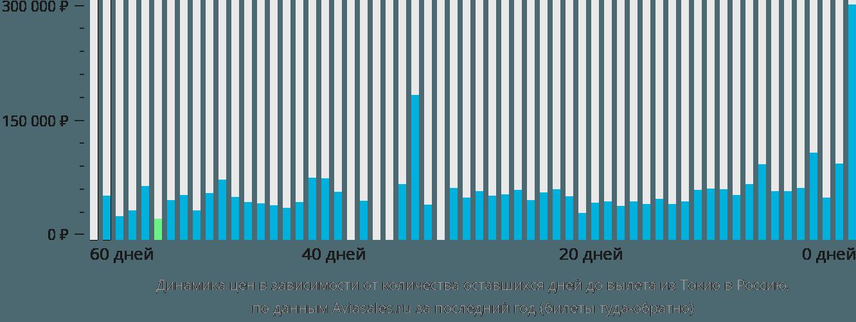 Динамика цен в зависимости от количества оставшихся дней до вылета из Токио в Россию