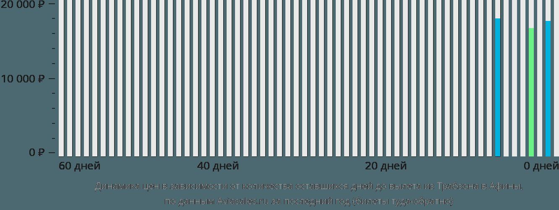 Динамика цен в зависимости от количества оставшихся дней до вылета из Трабзона в Афины