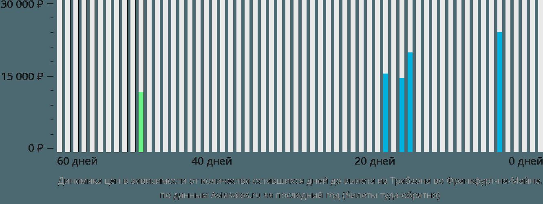 Динамика цен в зависимости от количества оставшихся дней до вылета из Трабзона во Франкфурт-на-Майне
