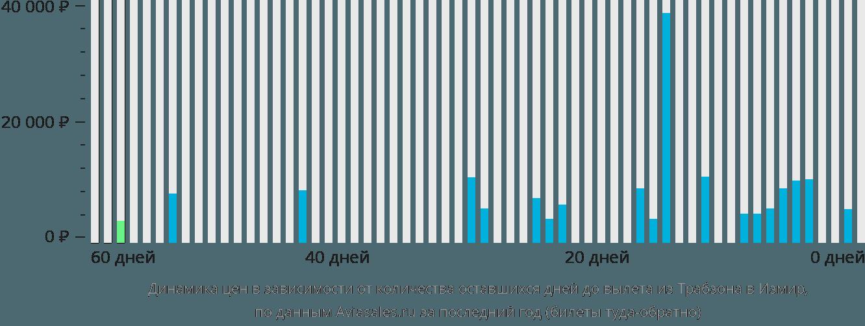 Динамика цен в зависимости от количества оставшихся дней до вылета из Трабзона в Измир