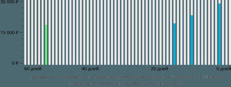 Динамика цен в зависимости от количества оставшихся дней до вылета из Трабзона в Санкт-Петербург