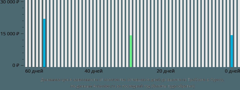 Динамика цен в зависимости от количества оставшихся дней до вылета из Трабзона в Одессу