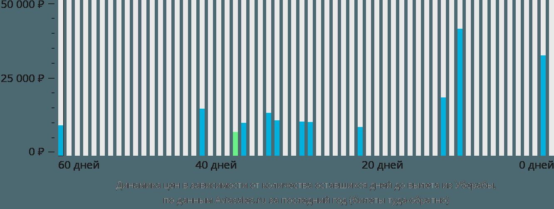 Динамика цен в зависимости от количества оставшихся дней до вылета из Уберабы