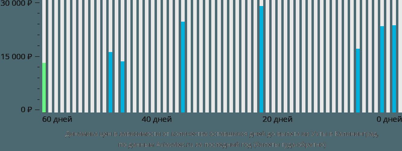 Динамика цен в зависимости от количества оставшихся дней до вылета из Ухты в Калининград