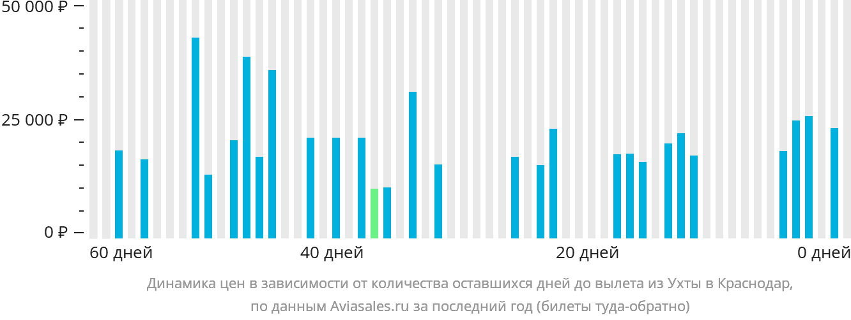 Динамика цен в зависимости от количества оставшихся дней до вылета из Ухты в Краснодар