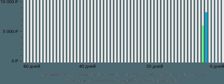 Динамика цен в зависимости от количества оставшихся дней до вылета из Ухты в Усинск
